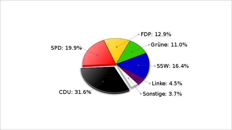 Landtagswahl am 27. September 2009 WK Flensburg- Land Zweitstimmen
