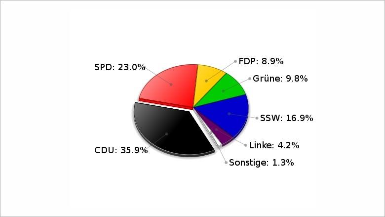 Landtagswahl vom 27. September 2009 WK Flensburg- Land Erststimmen