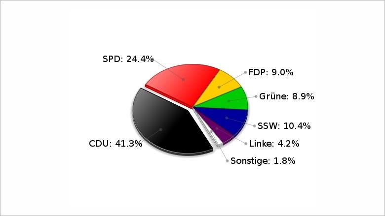 Landtagswahl vom 27. September 2009 WK Schleswig-Nord Erststimmen