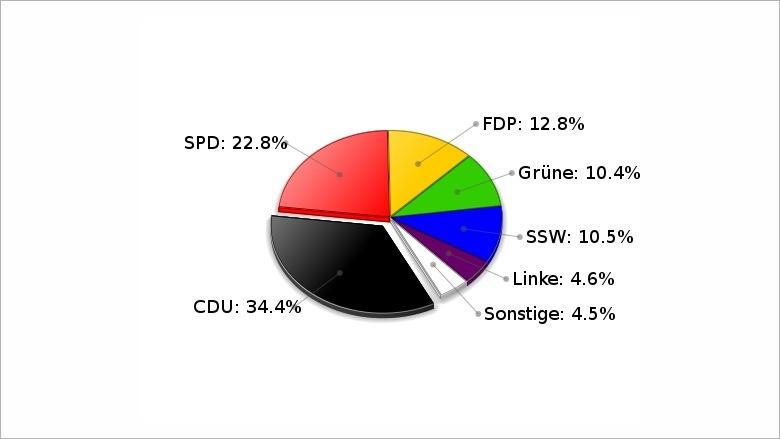 Landtagswahl vom 27. September 2009 WK Schleswig Zweitstimmen